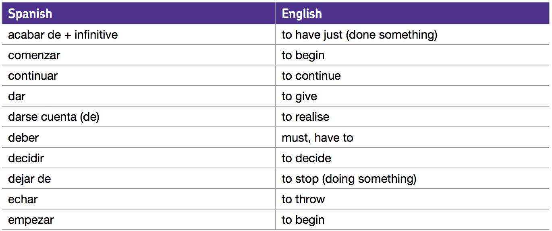 imperative verbs spanish board - 1370×574